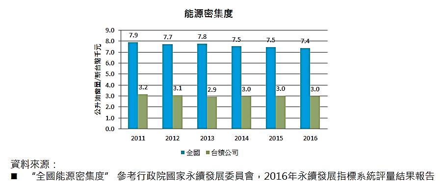 圖二、台積電表示其能源密集度為全國產業的四成.png