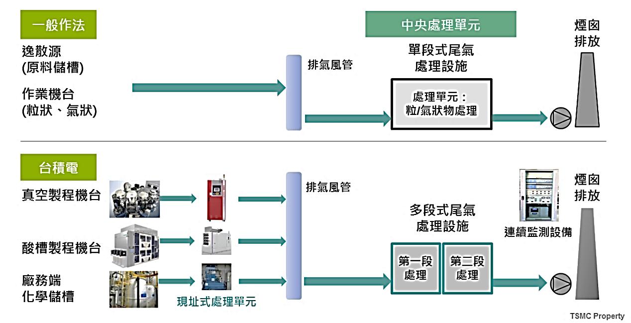 圖六、台積電空氣污染防制架構.png