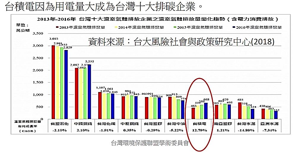 圖四、台灣十大排碳企業.png